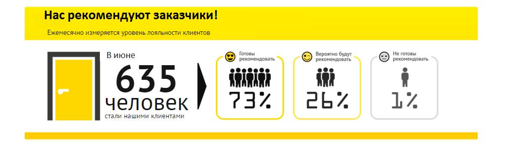 компанию Алиас-Запорожье рекомендуют 73% заказчиков